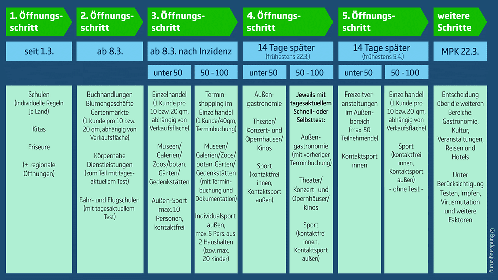 Schema des Stufenplans für Bund und Länder zu Öffnungen